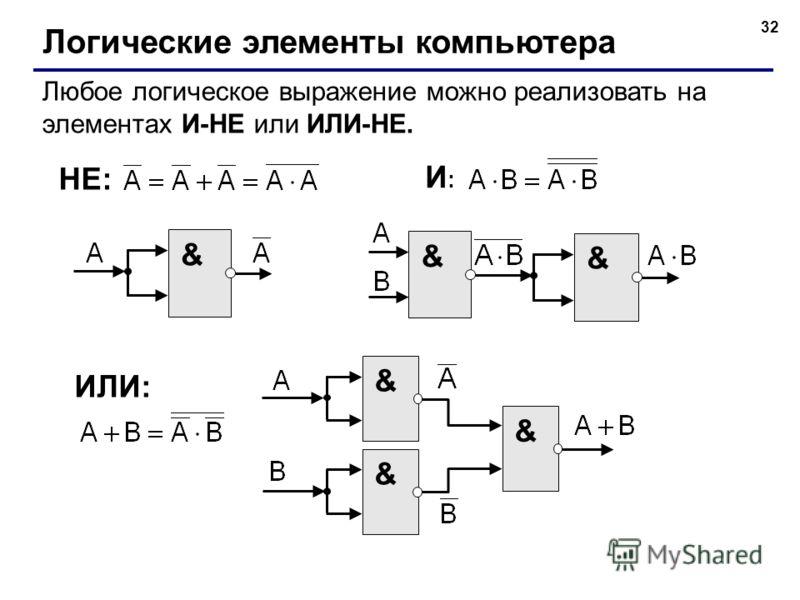 32 Логические элементы компьютера Любое логическое выражение можно реализовать на элементах И-НЕ или ИЛИ-НЕ. & И:И: НЕ: & & ИЛИ: & & &