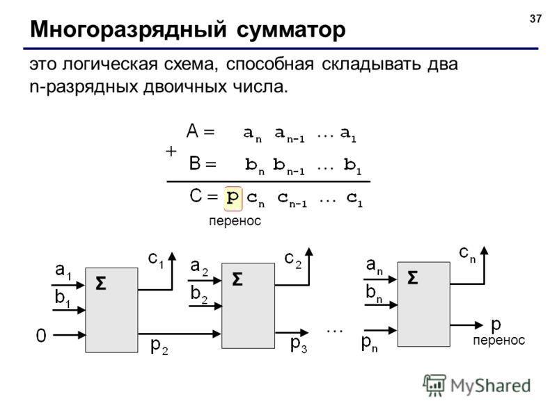 37 Многоразрядный сумматор это логическая схема, способная складывать два n-разрядных двоичных числа. перенос Σ Σ Σ