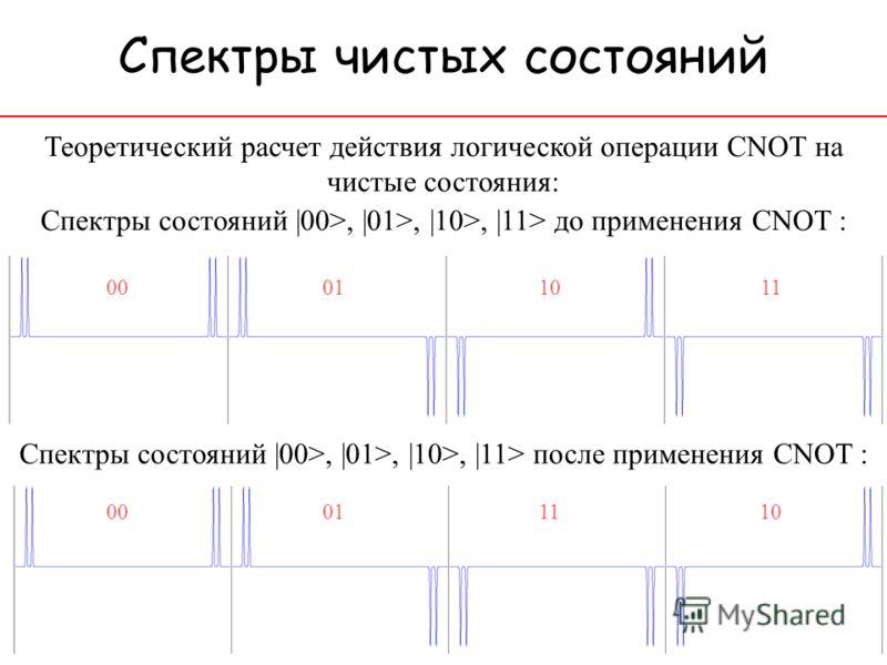 Спектры чистых состояний Теоретический расчет действия логической операции CNOT на чистые состояния: 00 01 10 11 00 01 11 10 Спектры состояний |00>, |01>, |10>, |11> до применения CNOT : Спектры состояний |00>, |01>, |10>, |11> после применения CNOT