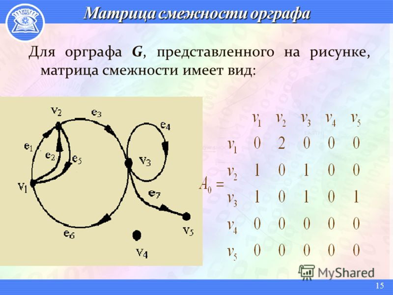 Для орграфа G, представленного на рисунке, матрица смежности имеет вид: 15