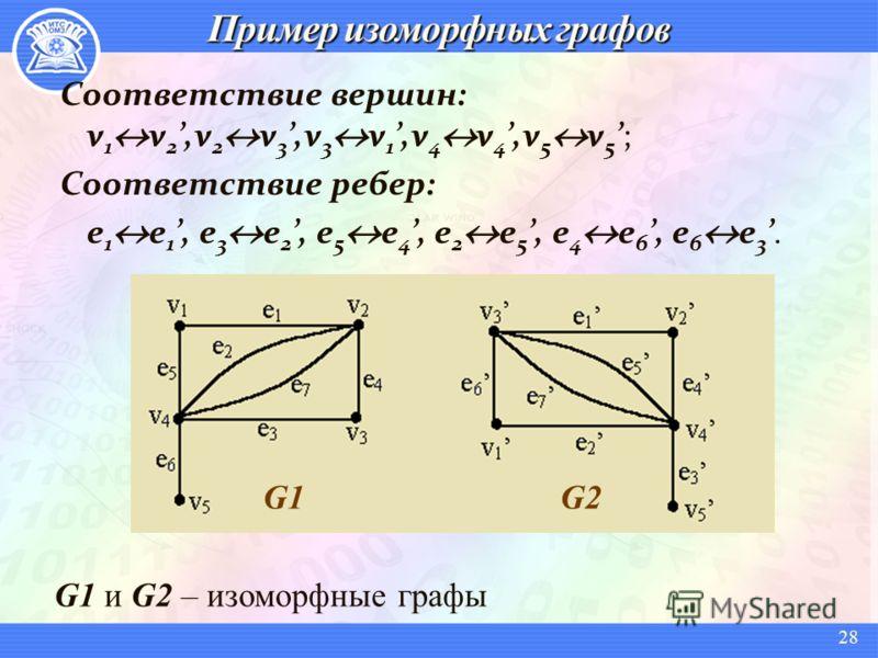 Соответствие вершин: v 1 v 2,v 2 v 3,v 3 v 1,v 4 v 4,v 5 v 5; Соответствие ребер: e 1 e 1, e 3 e 2, e 5 e 4, e 2 e 5, e 4 e 6, e 6 e 3. G1 и G2 – изоморфные графы G1 G2 28