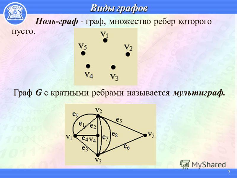 Ноль-граф - граф, множество ребер которого пусто. Граф G с кратными ребрами называется мультиграф. 7