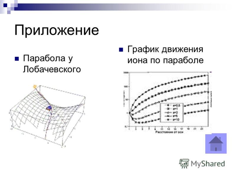 Приложение Парабола у Лобачевского График движения иона по параболе