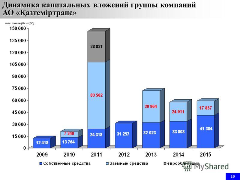 млн. тенге (без НДС) Динамика капитальных вложений группы компаний АО «Қазтеміртранс» 10