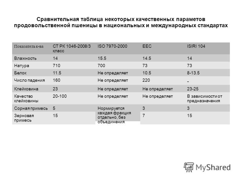 Сравнительная таблица некоторых качественных параметов продовольственной пшеницы в национальных и международных стандартах Показатель к-ва СТ РК 1046-2008/3 класс ISO 7970-2000ЕЕСISIRI 104 Влажность1415.514.514 Натура71070073 Белок11.5Не определяет10