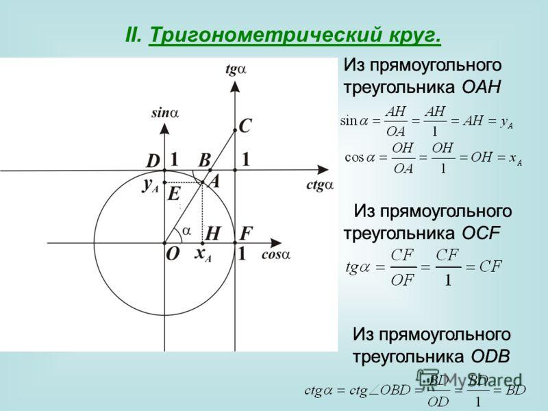 II. Тригонометрический круг. ;. Из прямоугольного треугольника OAH Из прямоугольного треугольника OCF, Из прямоугольного треугольника ODB. Из прямоугольного треугольника OAH Из прямоугольного треугольника OCF Из прямоугольного треугольника ODB