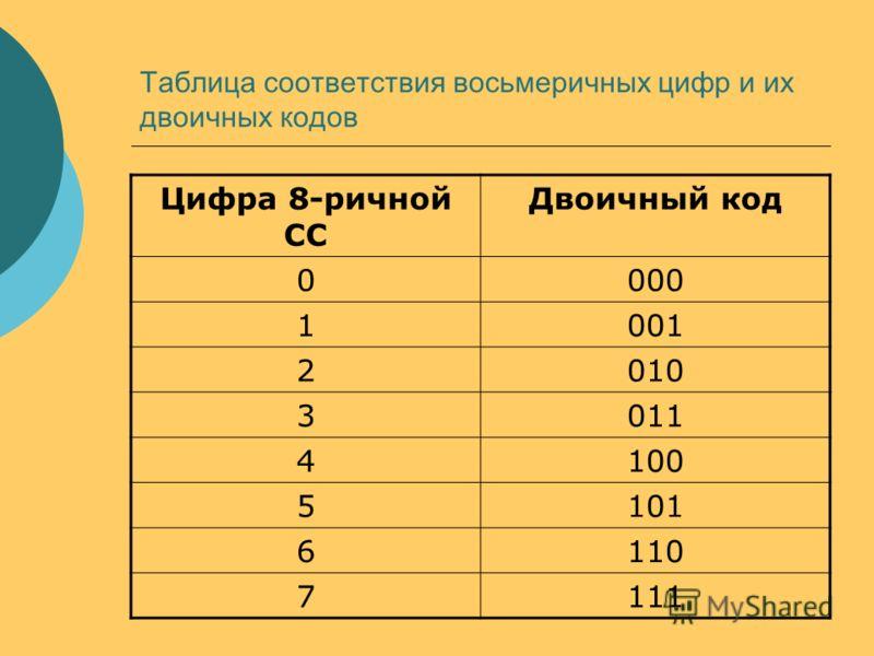 Таблица соответствия восьмеричных цифр и их двоичных кодов Цифра 8-ричной СС Двоичный код 0000 1001 2010 3011 4100 5101 6110 7111