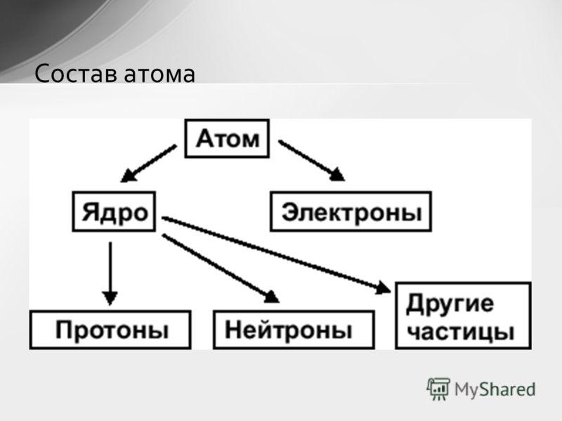 Состав атома