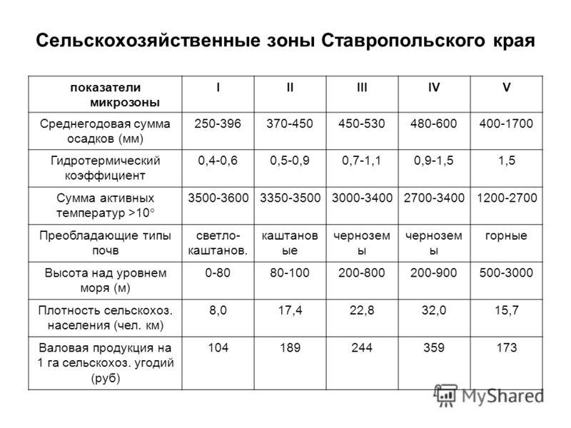 Сельскохозяйственные зоны Ставропольского края показатели микрозоны IIIIIIIVV Среднегодовая сумма осадков (мм) 250-396370-450450-530480-600400-1700 Гидротермический коэффициент 0,4-0,60,5-0,90,7-1,10,9-1,51,5 Сумма активных температур >10° 3500-36003