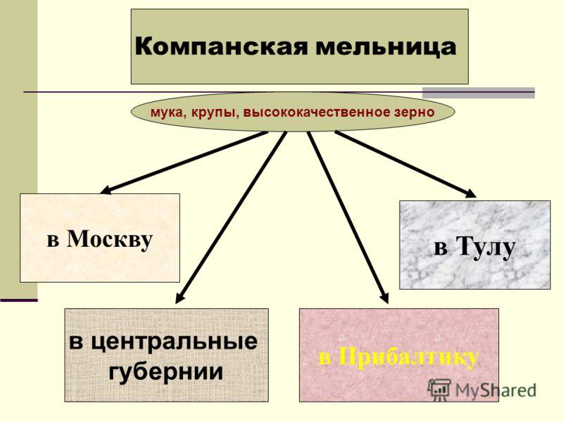 Компанская мельница в Москву в центральные губернии в Тулу в Прибалтику мука, крупы, высококачественное зерно
