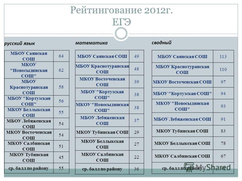 Рейтингование 2012г. ЕГЭ русский язык МБОУ Саянская СОШ 64 МКОУ