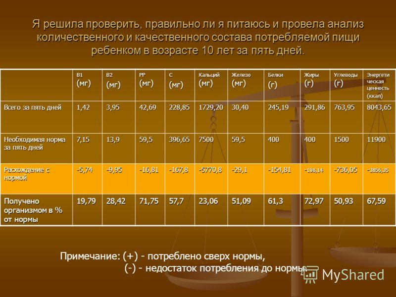 Я решила проверить, правильно ли я питаюсь и провела анализ количественного и качественного состава потребляемой пищи ребенком в возрасте 10 лет за пять дней. B1 (мг) B2(мг) PP (мг) C(мг) Кальций (мг) Железо (мг) Белки(г) Жиры (г) Углеводы (г) Энерге