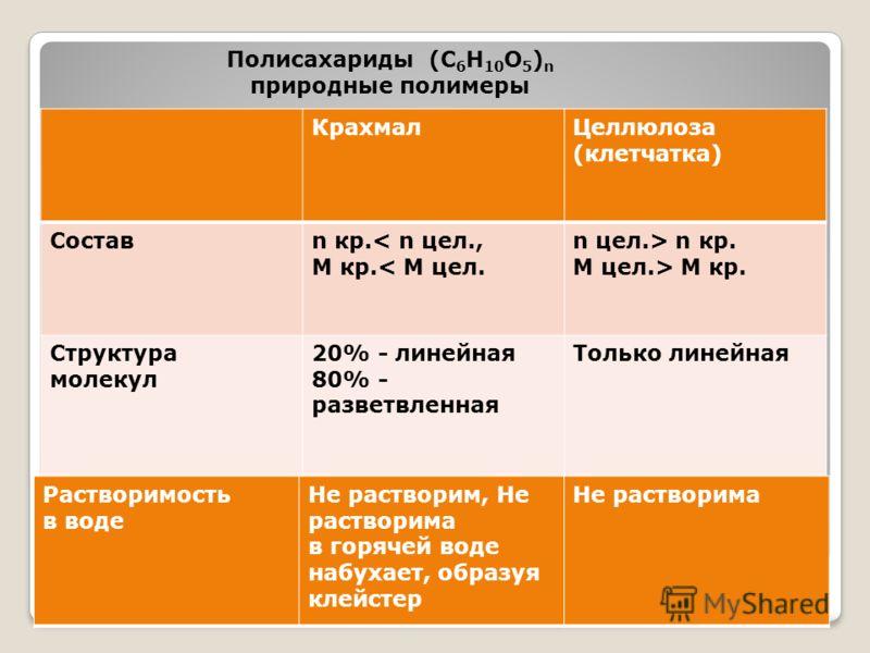 КрахмалЦеллюлоза (клетчатка) Составn кр.< n цел., М кр.< М цел. n цел.> n кр. М цел.> М кр. Структура молекул 20% - линейная 80% - разветвленная Только линейная Структурное звено Остаток от α - глюкозы Остаток от β – глюкозы Полисахариды (C 6 H 10 O