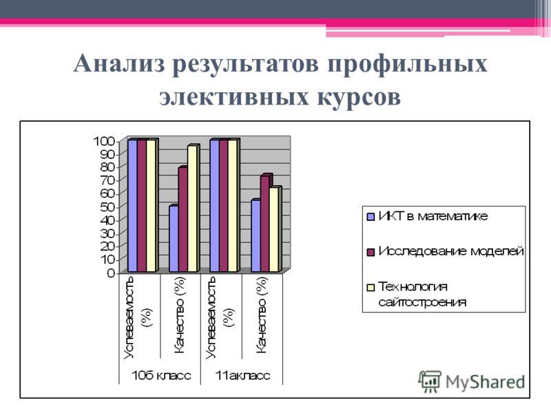 Анализ результатов профильных элективных курсов