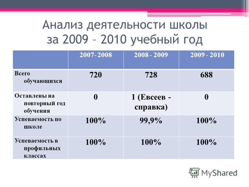 Анализ деятельности школы за 2009 – 2010 учебный год 2007- 20082008 - 2009 2009 - 2010 Всего обучающихся 720728688 Оставлены на повторный год обучения 01 (Евсеев - справка) 0 Успеваемость по школе 100%99,9%100% Успеваемость в профильных классах 100%