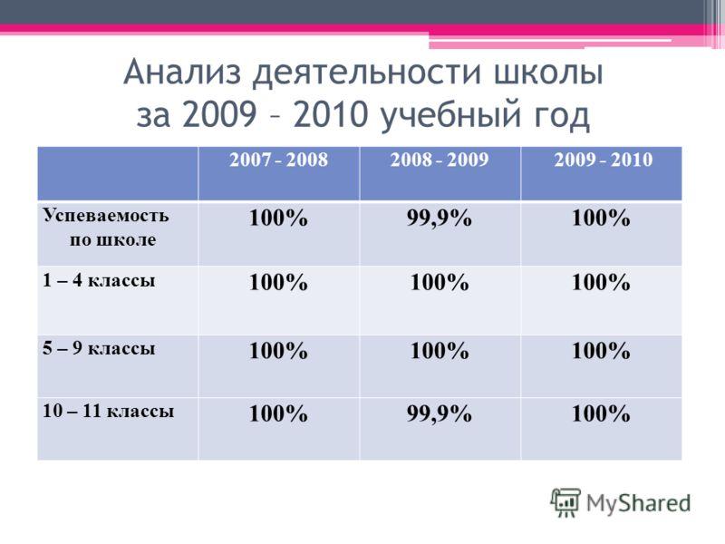 Анализ деятельности школы за 2009 – 2010 учебный год 2007 - 20082008 - 2009 2009 - 2010 Успеваемость по школе 100%99,9%100% 1 – 4 классы 100% 5 – 9 классы 100% 10 – 11 классы 100%99,9%100%
