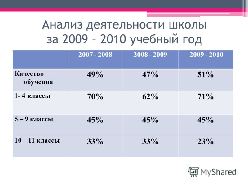 Анализ деятельности школы за 2009 – 2010 учебный год 2007 - 20082008 - 2009 2009 - 2010 Качество обучения 49%47%51% 1- 4 классы 70%62%71% 5 – 9 классы 45% 10 – 11 классы 33% 23%