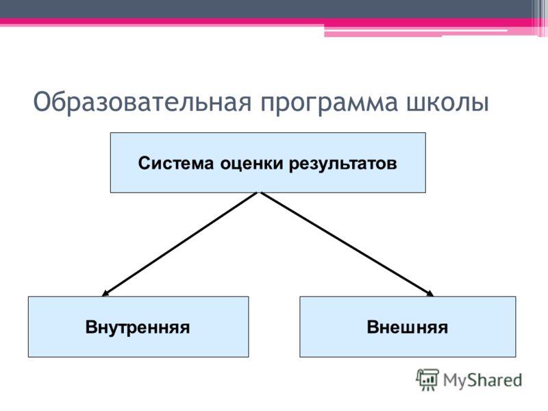 Образовательная программа школы Система оценки результатов ВнутренняяВнешняя