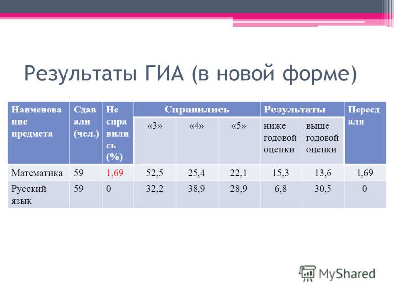 Результаты ГИА (в новой форме) Наименова ние предмета Сдав али (чел.) Не спра вили сь (%) СправилисьРезультаты Пересд али «3»«4»«5»ниже годовой оценки выше годовой оценки Математика591,6952,525,422,115,313,61,69 Русский язык 59032,238,928,96,830,50