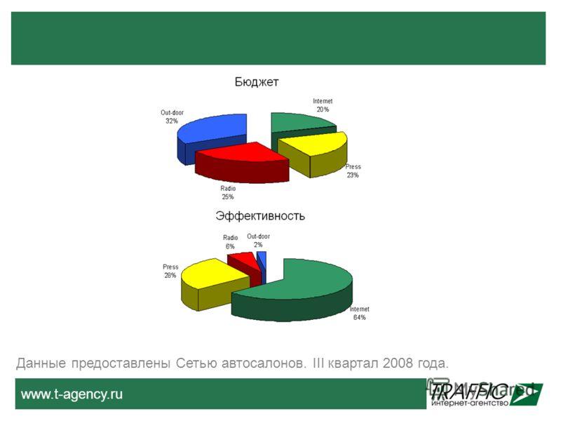 www.t-agency.ru Данные предоставлены Сетью автосалонов. III квартал 2008 года.