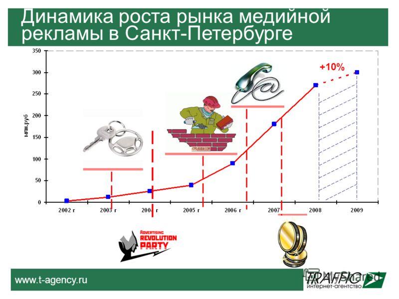 www.t-agency.ru Динамика роста рынка медийной рекламы в Санкт-Петербурге +10%