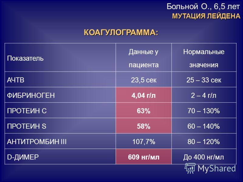Больной О., 6,5 летКОАГУЛОГРАММА: Показатель Данные у пациента Нормальные значения АЧТВ23,5 сек25 – 33 сек ФИБРИНОГЕН4,04 г/л2 – 4 г/л ПРОТЕИН С63%70 – 130% ПРОТЕИН S58%60 – 140% АНТИТРОМБИН III107,7%80 – 120% D-ДИМЕР609 нг/млДо 400 нг/мл МУТАЦИЯ ЛЕЙ