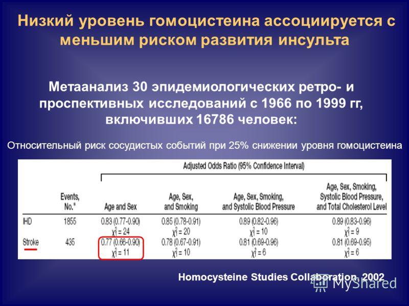 Низкий уровень гомоцистеина ассоциируется с меньшим риском развития инсульта Homocysteine Studies Collaboration, 2002 Метаанализ 30 эпидемиологических ретро- и проспективных исследований с 1966 по 1999 гг, включивших 16786 человек: Относительный риск