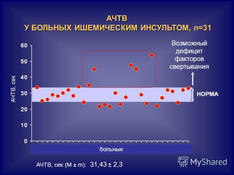 АЧТВ У БОЛЬНЫХ ИШЕМИЧЕСКИМ ИНСУЛЬТОМ, n=31 АЧТВ, сек НОРМА Возможный дефицит факторов свертывания больные АЧТВ, сек (М ± m): 31,43 ± 2,3