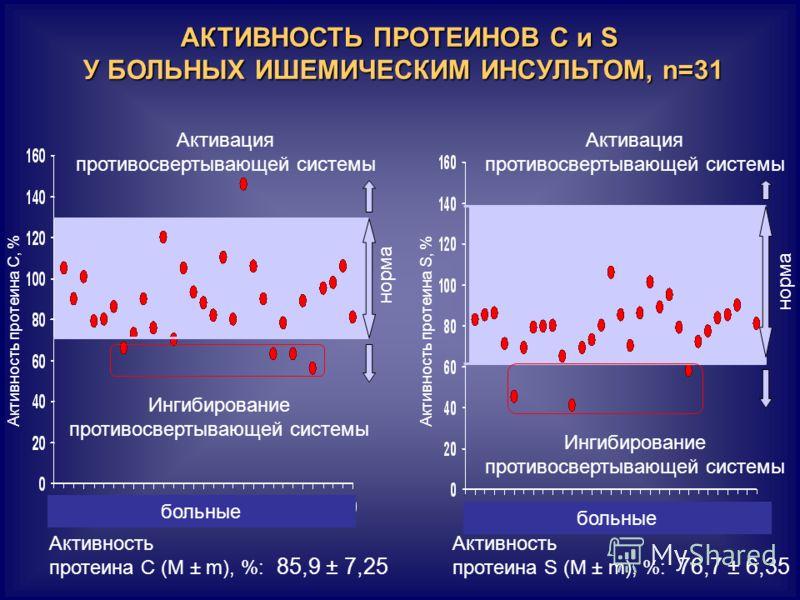 АКТИВНОСТЬ ПРОТЕИНОВ С и S У БОЛЬНЫХ ИШЕМИЧЕСКИМ ИНСУЛЬТОМ, n=31 Активность протеина С, % больные Активность протеина С (М ± m), %: 85,9 ± 7,25 Активация противосвертывающей системы Ингибирование противосвертывающей системы больные Активация противос