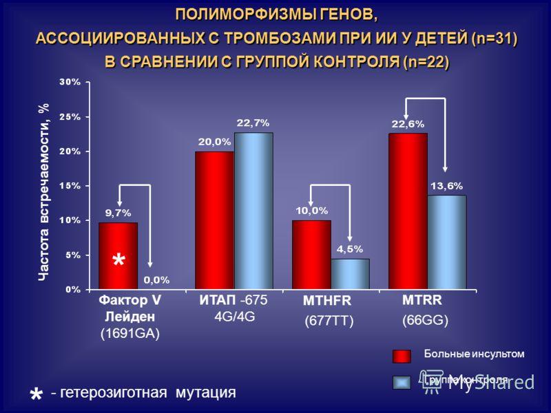 ПОЛИМОРФИЗМЫ ГЕНОВ, АССОЦИИРОВАННЫХ С ТРОМБОЗАМИ ПРИ ИИ У ДЕТЕЙ (n=31) В СРАВНЕНИИ С ГРУППОЙ КОНТРОЛЯ (n=22) Группа контроля Больные инсультом Частота встречаемости, % MTHFR (677TТ) MTRR (66GG) ИТАП -675 4G/4G Фактор V Лейден (1691GA) * * - гетерозиг