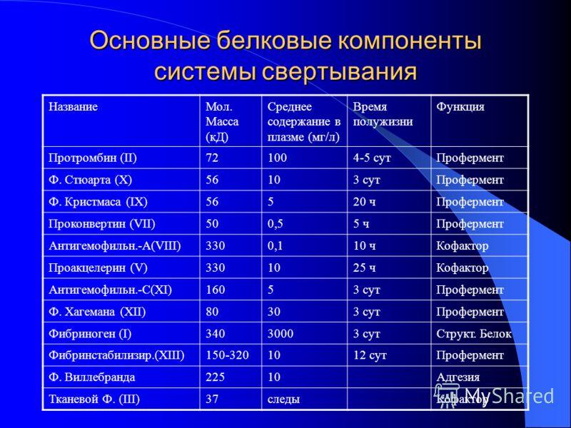 Основные белковые компоненты системы свертывания НазваниеМол. Масса (кД) Среднее содержание в плазме (мг/л) Время полужизни Функция Протромбин (II)721004-5 сутПрофермент Ф. Стюарта (X)56103 сутПрофермент Ф. Кристмаса (IX)56520 чПрофермент Проконверти