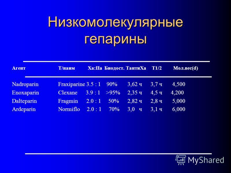 Низкомолекулярные гепарины АгентТ/наим Xa:IIaБиодост. TантиXa T1/2 Мол.вес(d) NadroparinFraxiparine 3.5 : 1 90%3,62 ч 3,7 ч 4,500 EnoxaparinClexane 3.9 : 1 >95% 2,35 ч 4,5 ч 4,200 DalteparinFragmin 2.0 : 1 50% 2,82 ч2,8 ч 5,000 ArdeparinNormiflo 2.0
