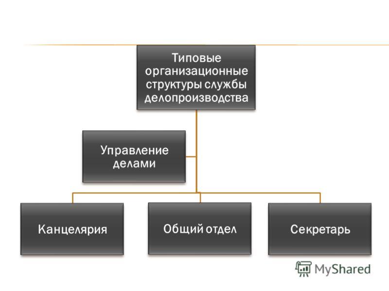 Типовые организационные структуры службы делопроизводства Канцелярия Общий отдел Секретарь Управление делами