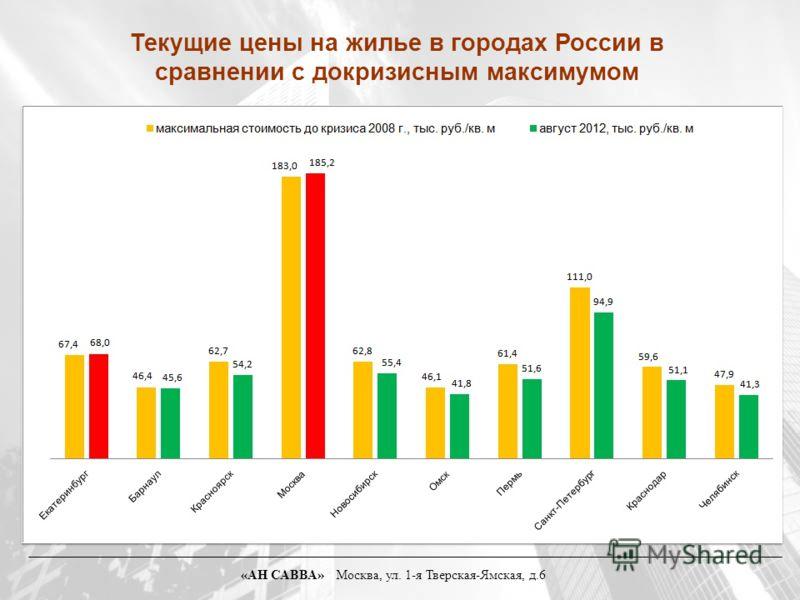 «АН САВВА» Москва, ул. 1-я Тверская-Ямская, д.6 Текущие цены на жилье в городах России в сравнении с докризисным максимумом