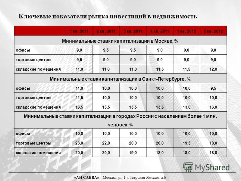 Ключевые показатели рынка инвестиций в недвижимость 1 кв. 20112 кв. 20113 кв. 20114 кв. 20111 кв. 20122 кв. 2012 Минимальные ставки капитализации в Москве, % офисы9,09,5 9,0 торговые центры9,59,0 складские помещения11,0 11,5 12,0 Минимальные ставки к