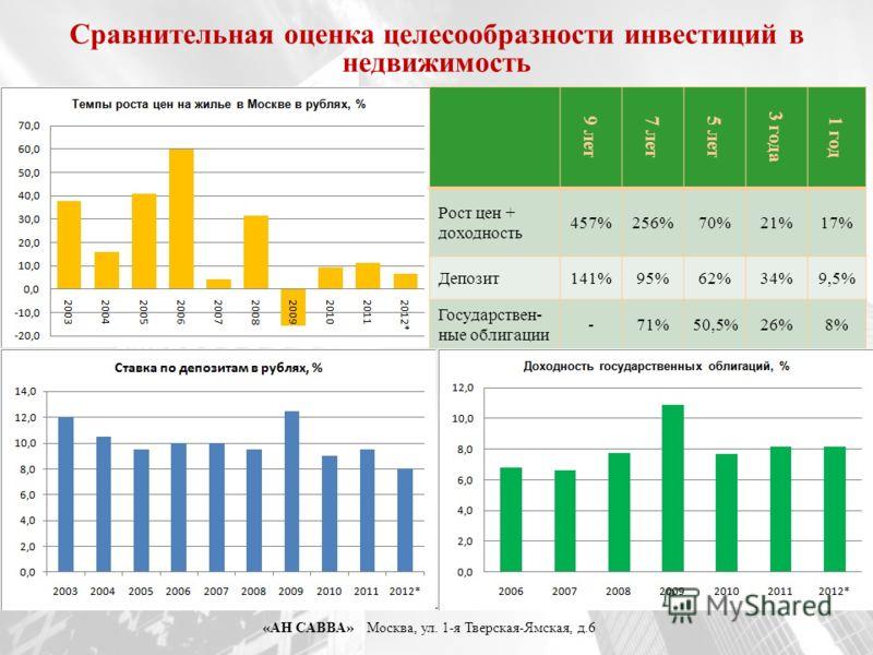«АН САВВА» Москва, ул. 1-я Тверская-Ямская, д.6 Сравнительная оценка целесообразности инвестиций в недвижимость 9 лет7 лет5 лет 3 года 1 год Рост цен + доходность 457%256%70%21%17% Депозит141%95%62%34%9,5% Государствен- ные облигации -71%50,5%26%8%