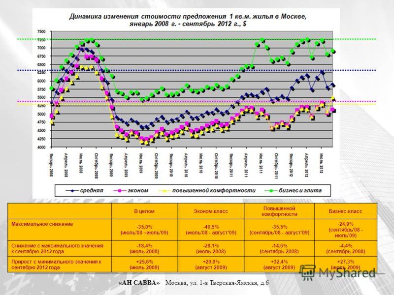 В целомЭконом-класс Повышенной комфортности Бизнес-класс Максимальное снижение -35,0% (июль08 –июль09) -40,5% (июль08 - август09) -35,5% (сентябрь08 - август09) -24,9% (сентябрь08 - июль09) Снижение с максимального значения к сентябрю 2012 года -18,4