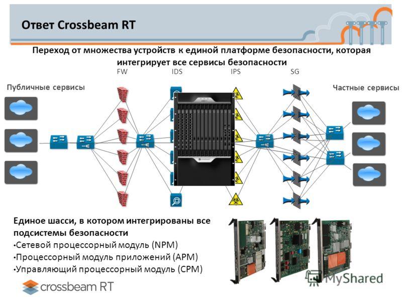 Ответ Crossbeam RT Единое шасси, в котором интегрированы все подсистемы безопасности Сетевой процессорный модуль (NPM) Процессорный модуль приложений (APM) Управляющий процессорный модуль (CPM) Переход от множества устройств к единой платформе безопа