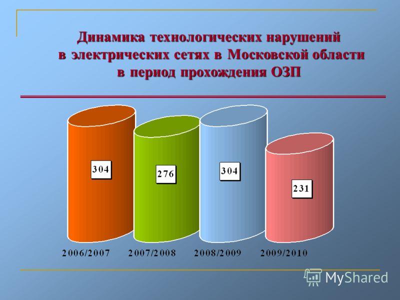 Динамика технологических нарушений в электрических сетях в Московской области в электрических сетях в Московской области в период прохождения ОЗП