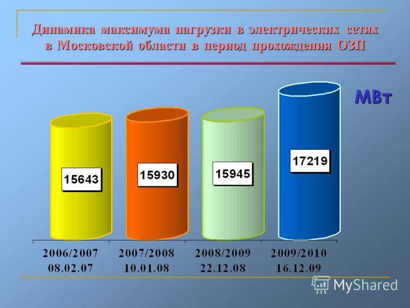 Динамика максимума нагрузки в электрических сетях в Московской области в период прохождения ОЗП МВт