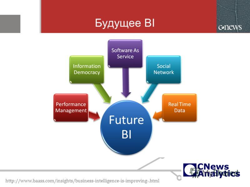 Будущее BI http://www.baass.com/insights/business-intelligence-is-improving-.html