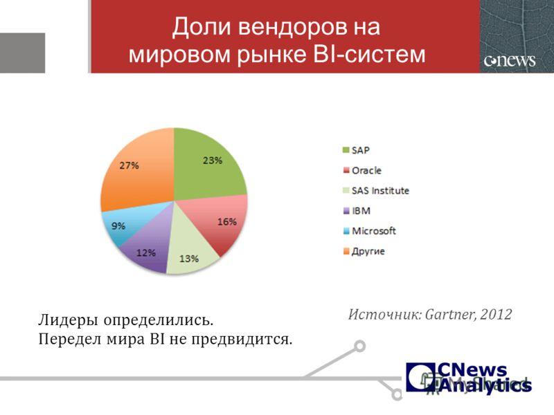 Доли вендоров на мировом рынке BI-систем Источник: Gartner, 2012 Лидеры определились. Передел мира BI не предвидится.