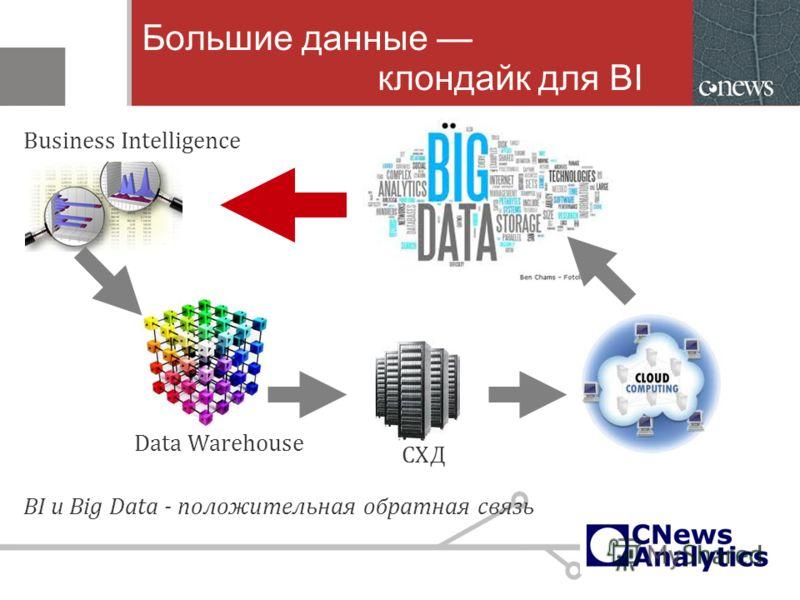 Большие данные клондайк для BI BI и Big Data - положительная обратная связь Business Intelligence Data Warehouse СХД