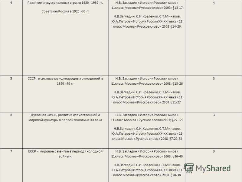 Программа 10 класс история русское слово