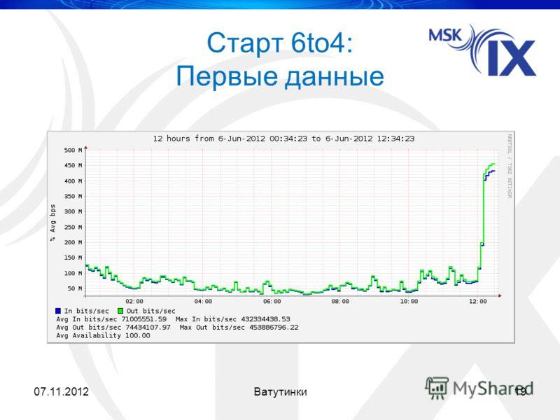 Старт 6to4: Первые данные 07.11.201219Ватутинки