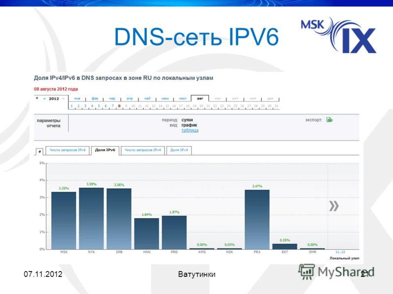 07.11.201221Ватутинки DNS-сеть IPV6