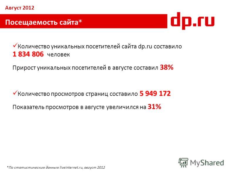 Посещаемость сайта * 1 834 806 Количество уникальных посетителей сайта dp.ru составило 1 834 806 человек Прирост уникальных посетителей в августе составил 38% 5 949 172 Количество просмотров страниц составило 5 949 172 Показатель просмотров в августе