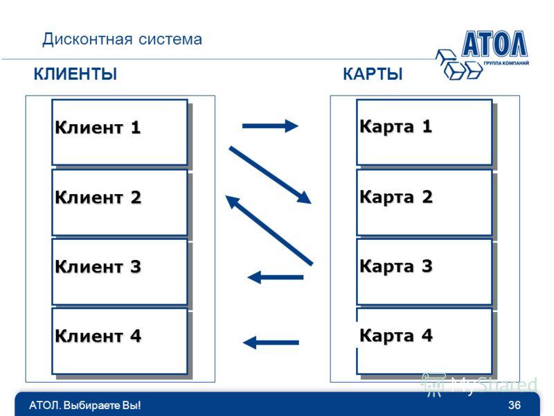 АТОЛ. Выбираете Вы!36 Дисконтная система КЛИЕНТЫКАРТЫ Клиент 1 Карта 1 Клиент 2 Клиент 3 Клиент 4 Карта 2 Карта 3 Карта 4