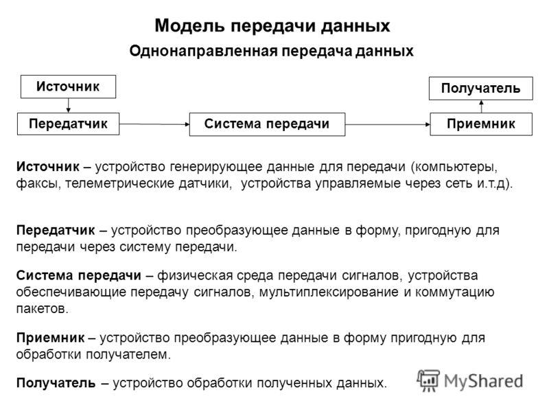 Модель передачи данных Источник Передатчик Получатель Приемник Система передачи Источник – устройство генерирующее данные для передачи (компьютеры, факсы, телеметрические датчики, устройства управляемые через сеть и.т.д). Система передачи – физическа