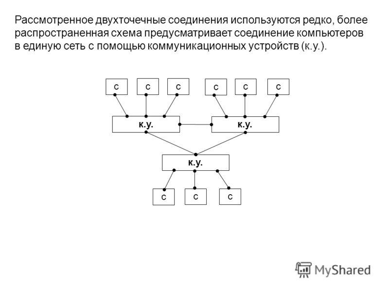 Рассмотренное двухточечные соединения используются редко, более распространенная схема предусматривает соединение компьютеров в единую сеть с помощью коммуникационных устройств (к.у.). к.у. c cc c cc c cc